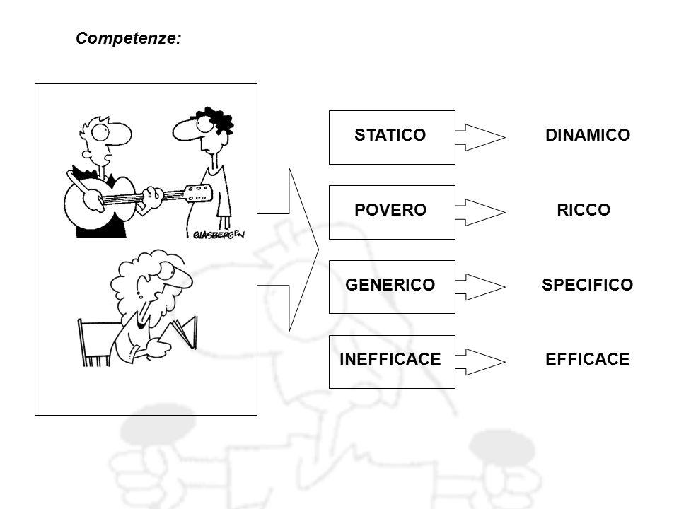 Competenze: STATICO DINAMICO POVERO RICCO GENERICO SPECIFICO INEFFICACE EFFICACE