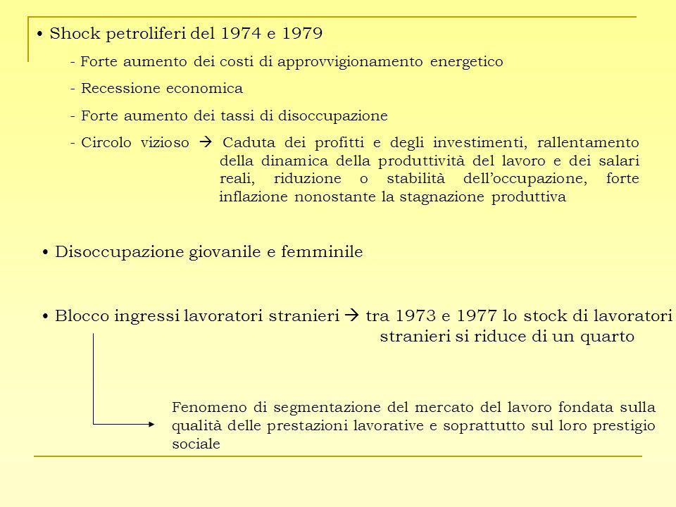 Shock petroliferi del 1974 e 1979