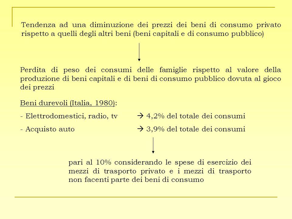 Tendenza ad una diminuzione dei prezzi dei beni di consumo privato rispetto a quelli degli altri beni (beni capitali e di consumo pubblico)