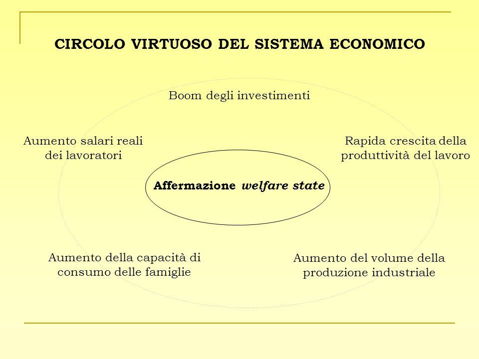 CIRCOLO VIRTUOSO DEL SISTEMA ECONOMICO