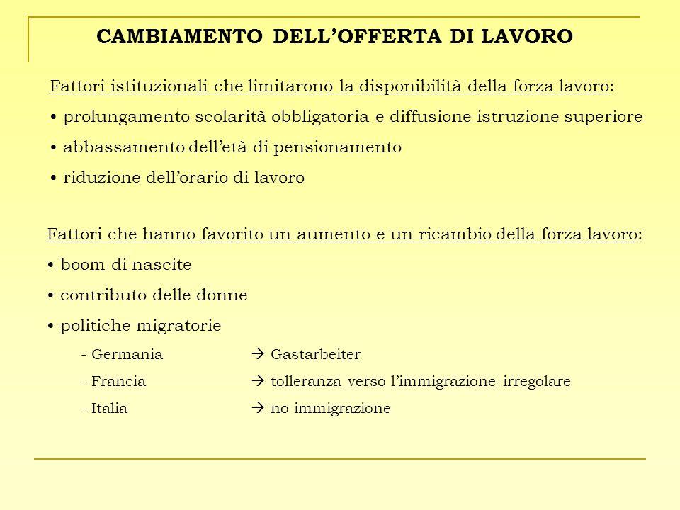 CAMBIAMENTO DELL'OFFERTA DI LAVORO