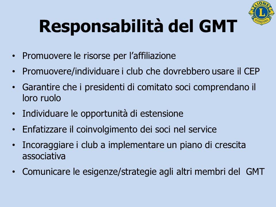 Responsabilità del GLT