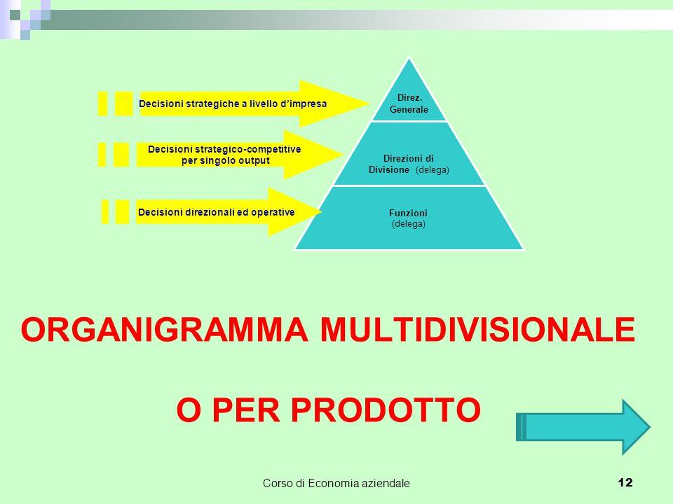 Organigramma multidivisionale o per prodotto