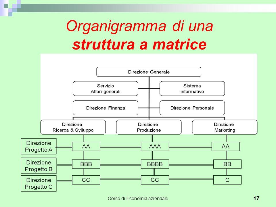 Organigramma di una struttura a matrice