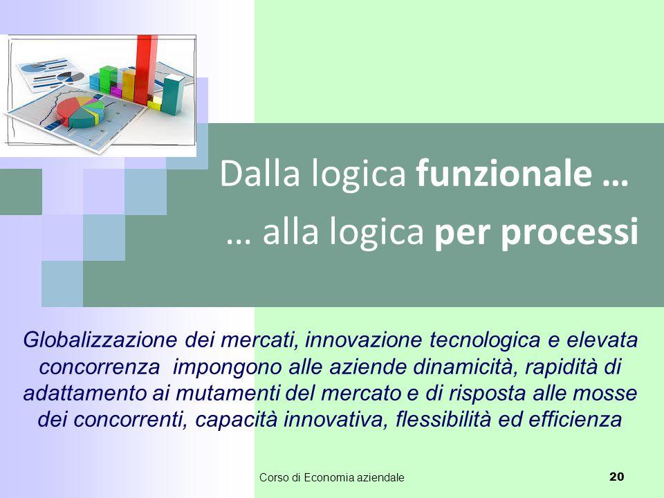 Dalla logica funzionale … … alla logica per processi