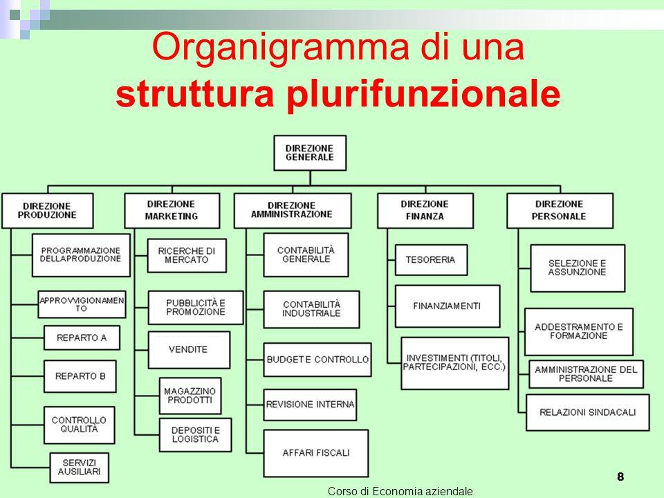 Organigramma di una struttura plurifunzionale
