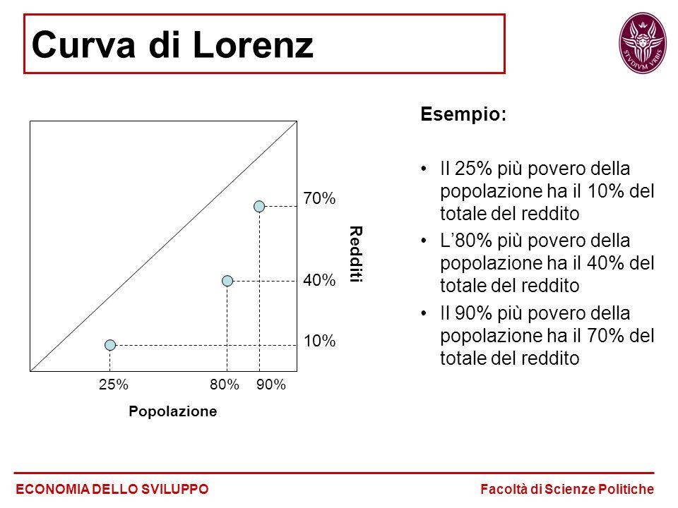 Curva di Lorenz Esempio: