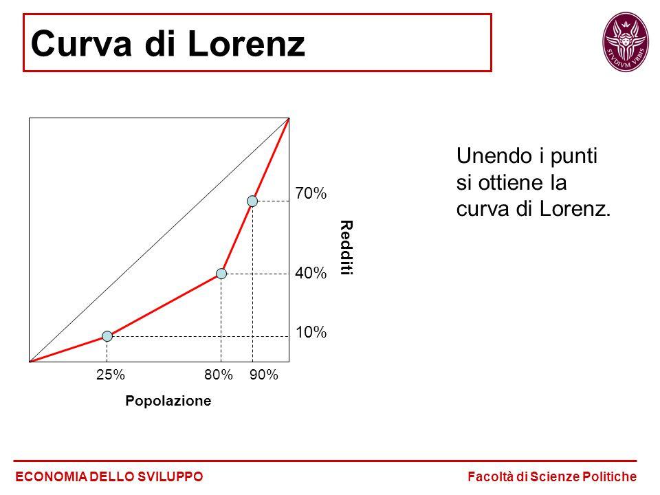 Unendo i punti si ottiene la curva di Lorenz.