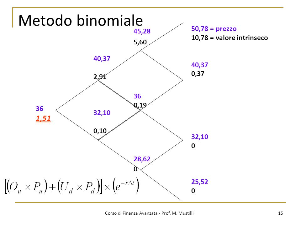 Corso di Finanza Avanzata - Prof. M. Mustilli