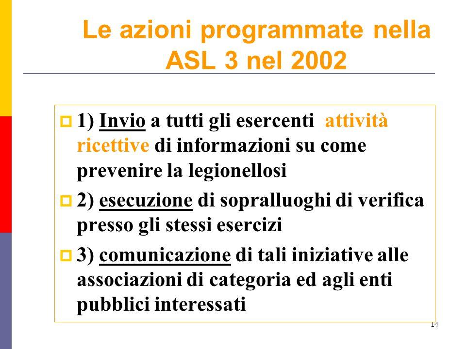 Le azioni programmate nella ASL 3 nel 2002