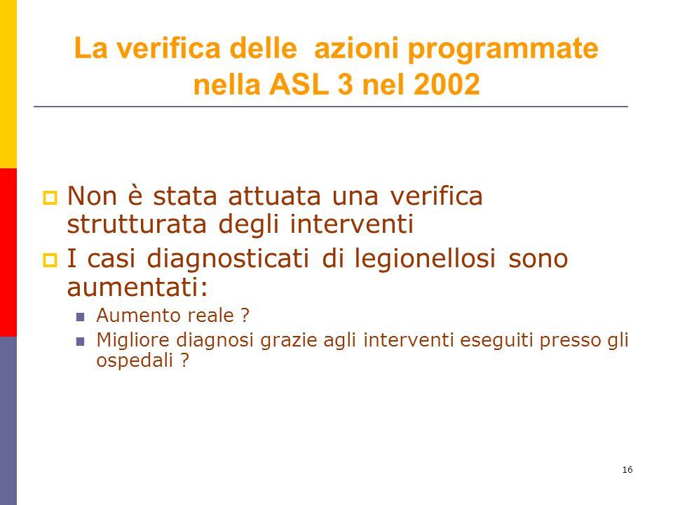 La verifica delle azioni programmate nella ASL 3 nel 2002
