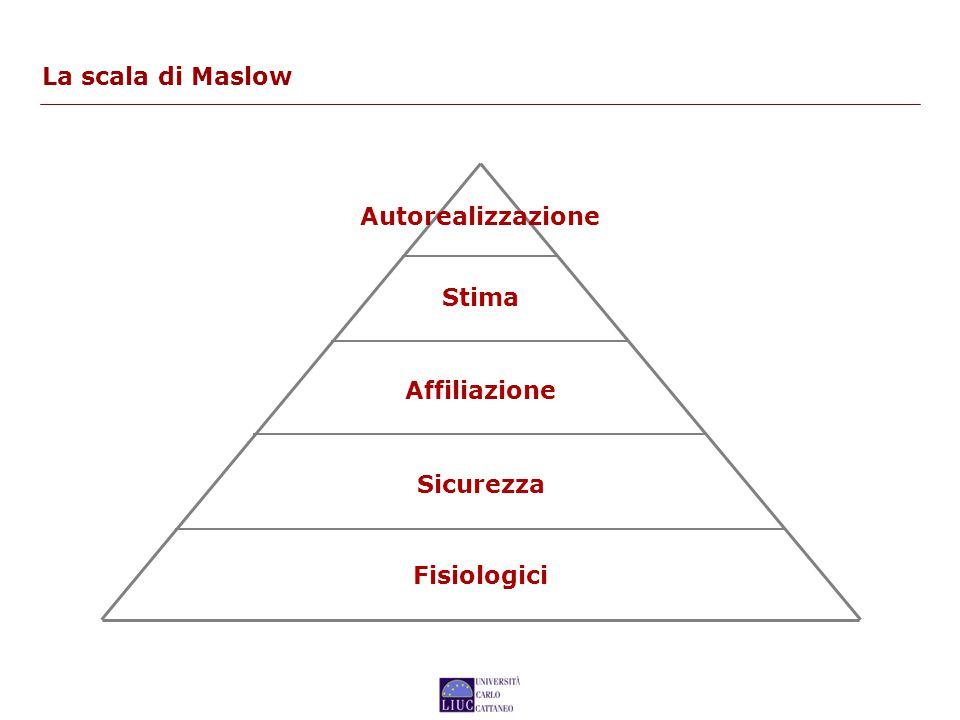 La scala di Maslow Autorealizzazione Stima Affiliazione Sicurezza Fisiologici