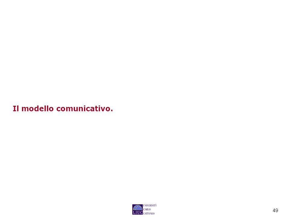 Il modello comunicativo.