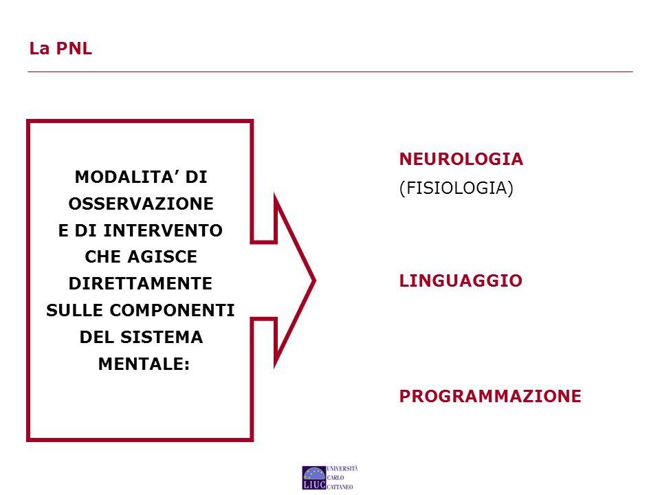 La PNL NEUROLOGIA. (FISIOLOGIA) MODALITA' DI. OSSERVAZIONE. E DI INTERVENTO. CHE AGISCE. DIRETTAMENTE.