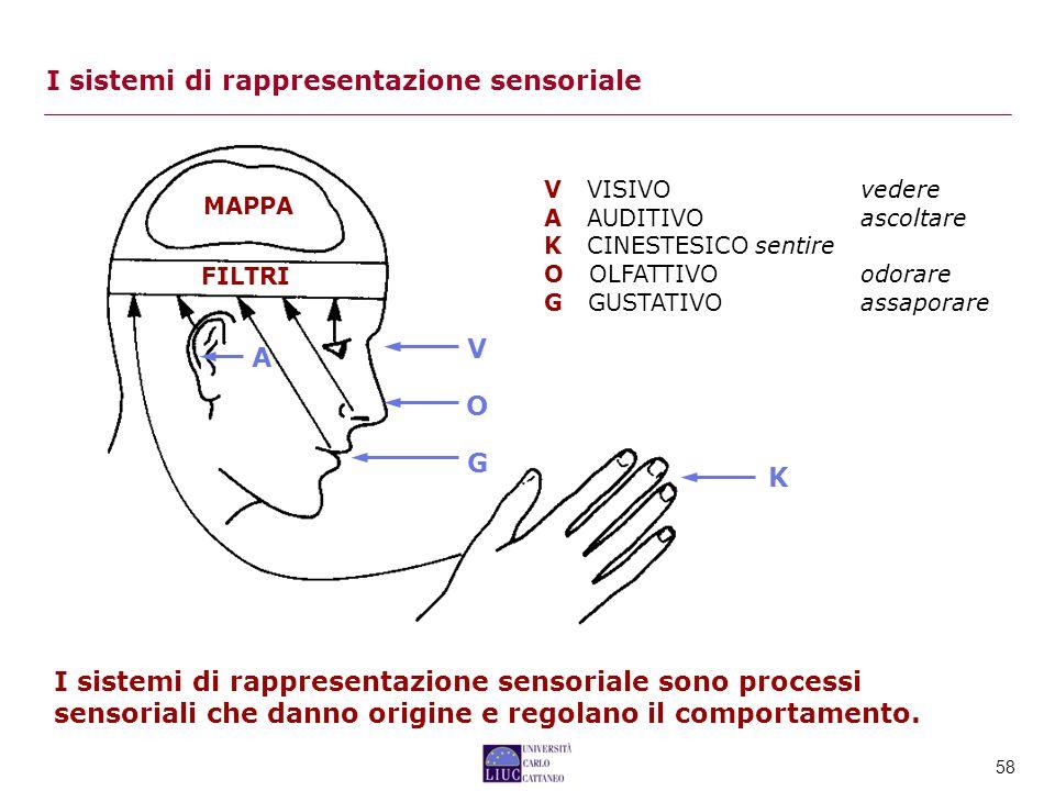 I sistemi di rappresentazione sensoriale
