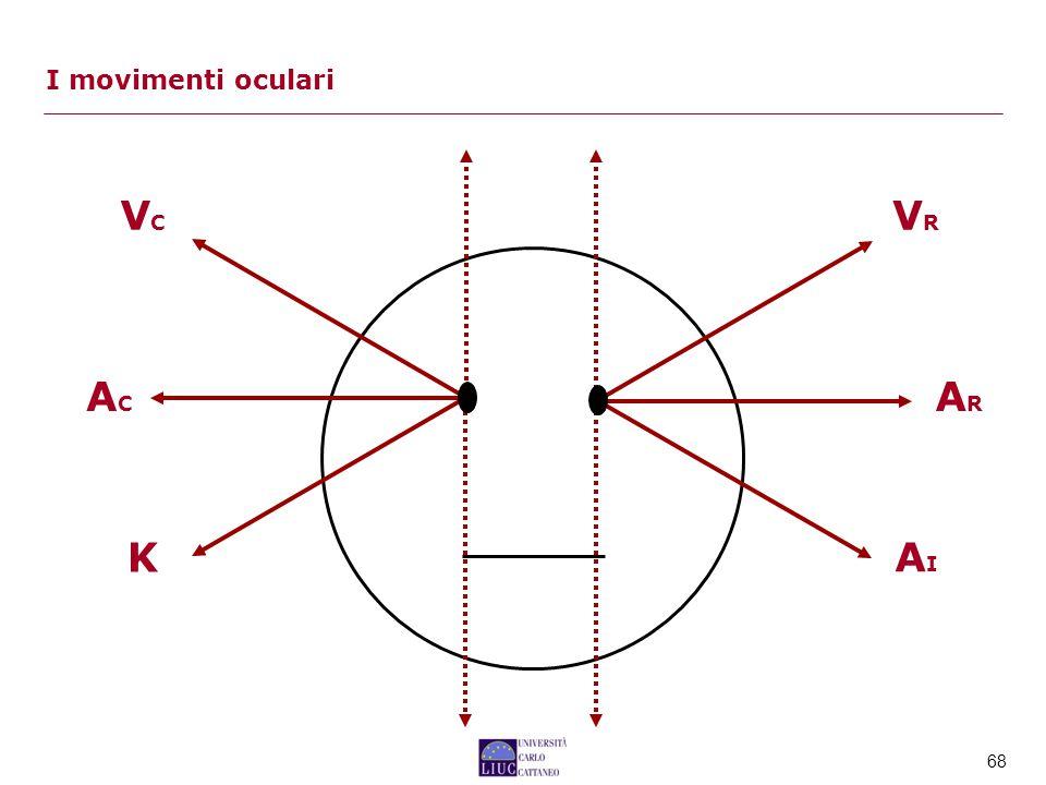 I movimenti oculari VC VR AC AR K AI