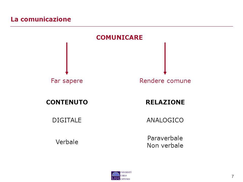 La comunicazione COMUNICARE. Far sapere. Rendere comune. CONTENUTO. RELAZIONE. DIGITALE. ANALOGICO.