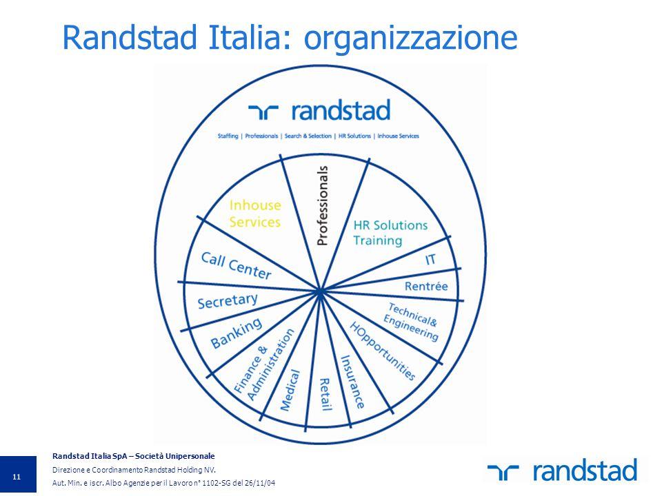 Randstad Italia: organizzazione