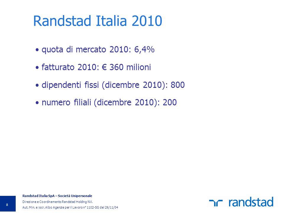 Randstad Italia 2010 quota di mercato 2010: 6,4%