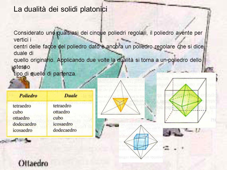La dualità dei solidi platonici Considerato uno qualsiasi dei cinque poliedri regolari, il poliedro avente per vertici i centri delle facce del poliedro dato è ancora un poliedro regolare che si dice duale di quello originario.