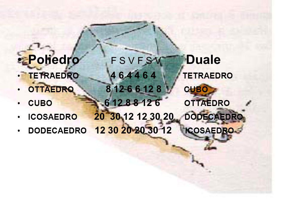 Poliedro F S V F S V Duale TETRAEDRO 4 6 4 4 6 4 TETRAEDRO
