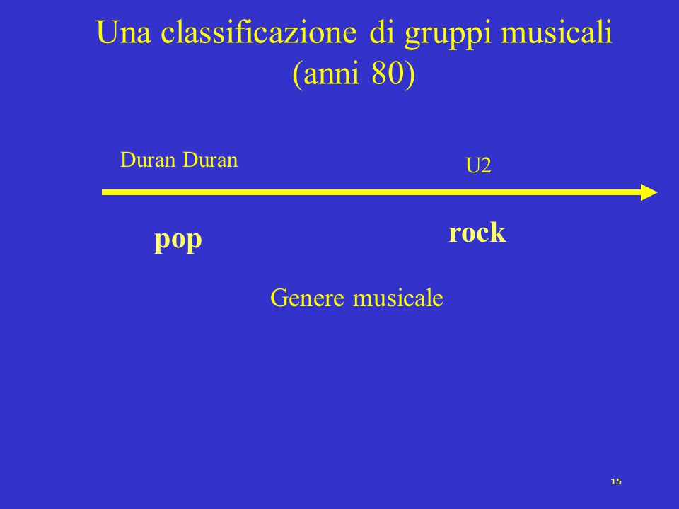 Una classificazione di gruppi musicali (anni 80)