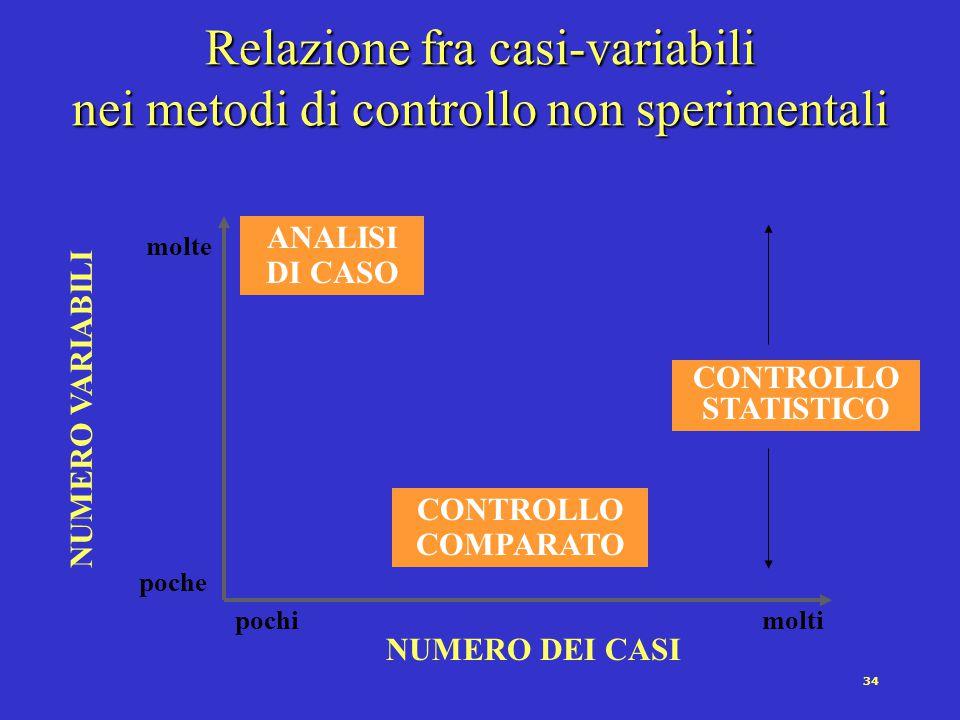 Relazione fra casi-variabili nei metodi di controllo non sperimentali