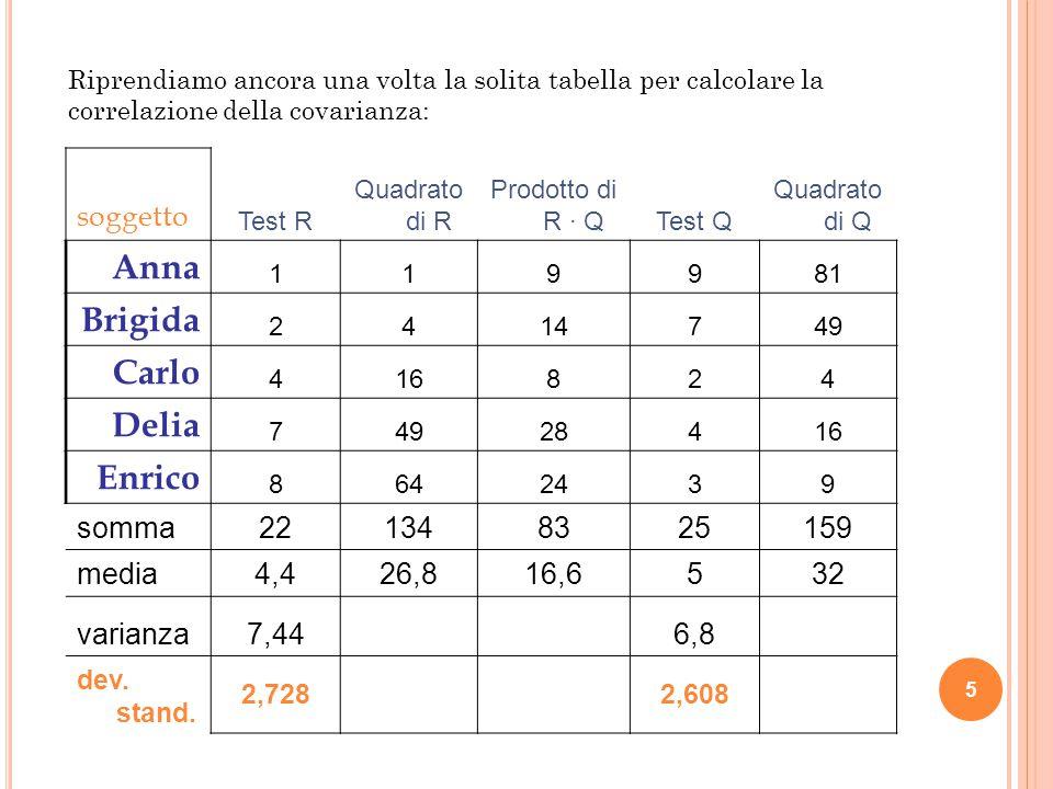 Anna Brigida Carlo Delia Enrico soggetto somma 22 134 83 25 159 media