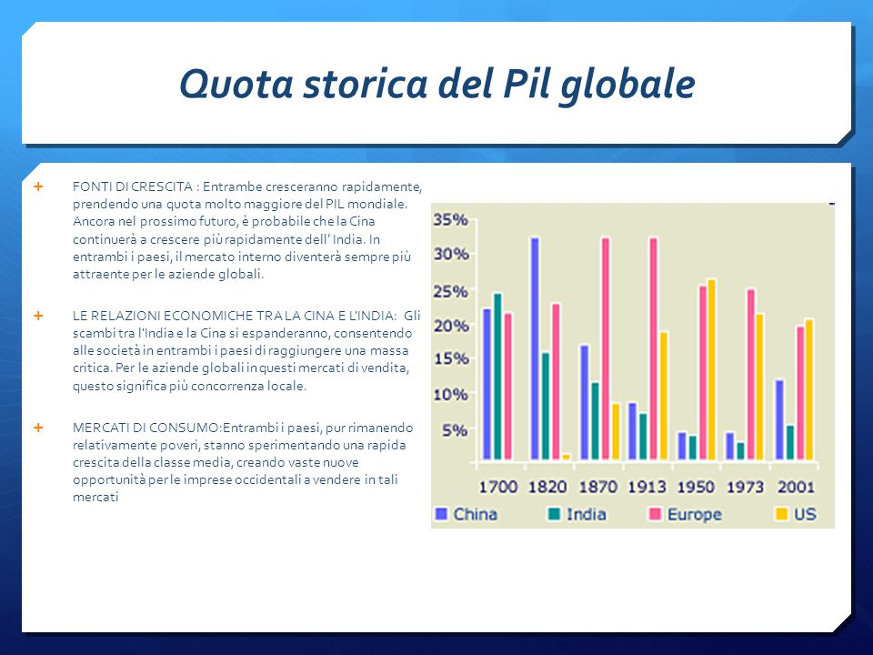 Quota storica del Pil globale