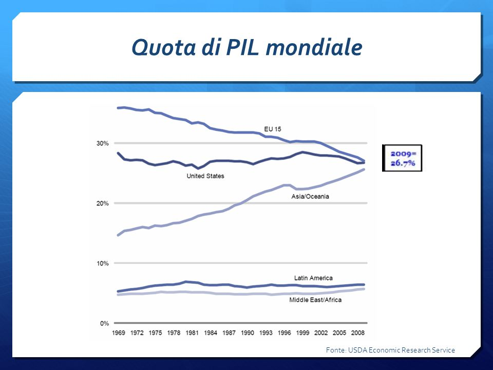 Quota di PIL mondiale Fonte: USDA Economic Research Service