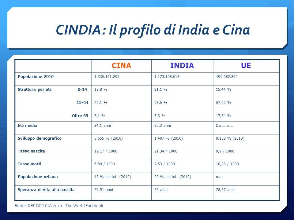 CINDIA: Il profilo di India e Cina