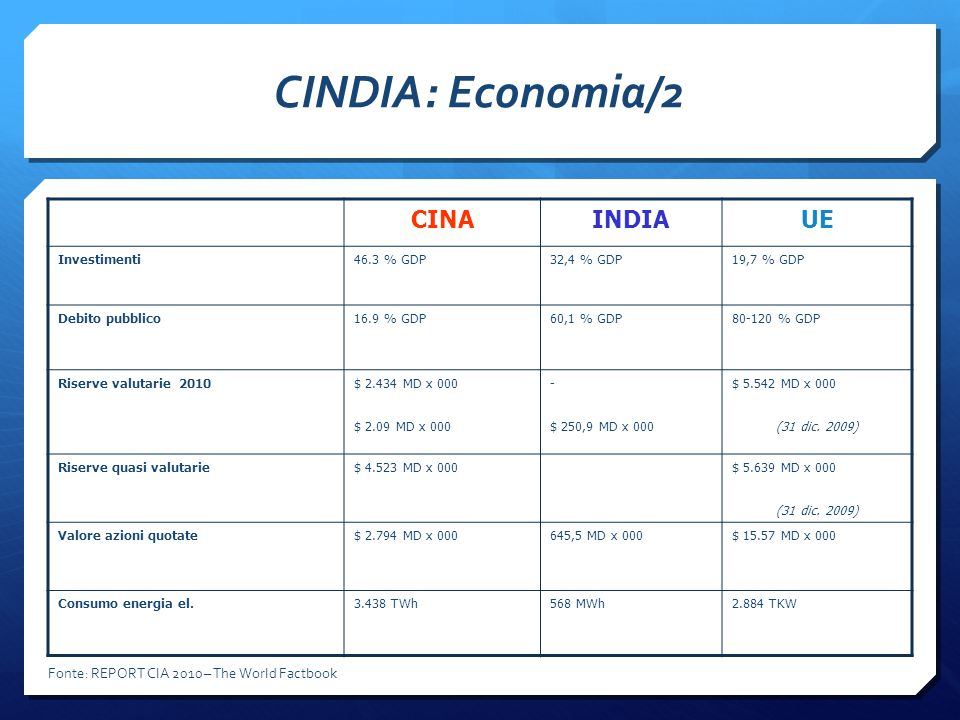 CINDIA: Economia/2 CINA INDIA UE