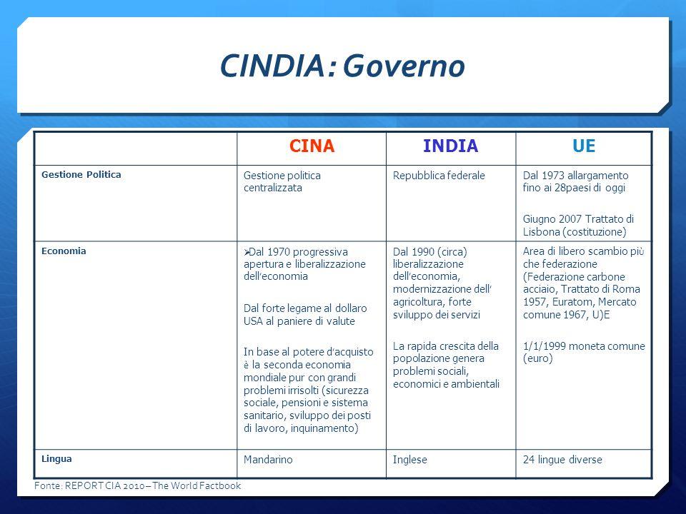CINDIA: Governo CINA INDIA UE Gestione politica centralizzata