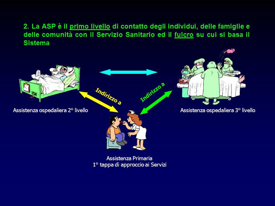 2. La ASP è il primo livello di contatto degli individui, delle famiglie e delle comunità con il Servizio Sanitario ed il fulcro su cui si basa il Sistema
