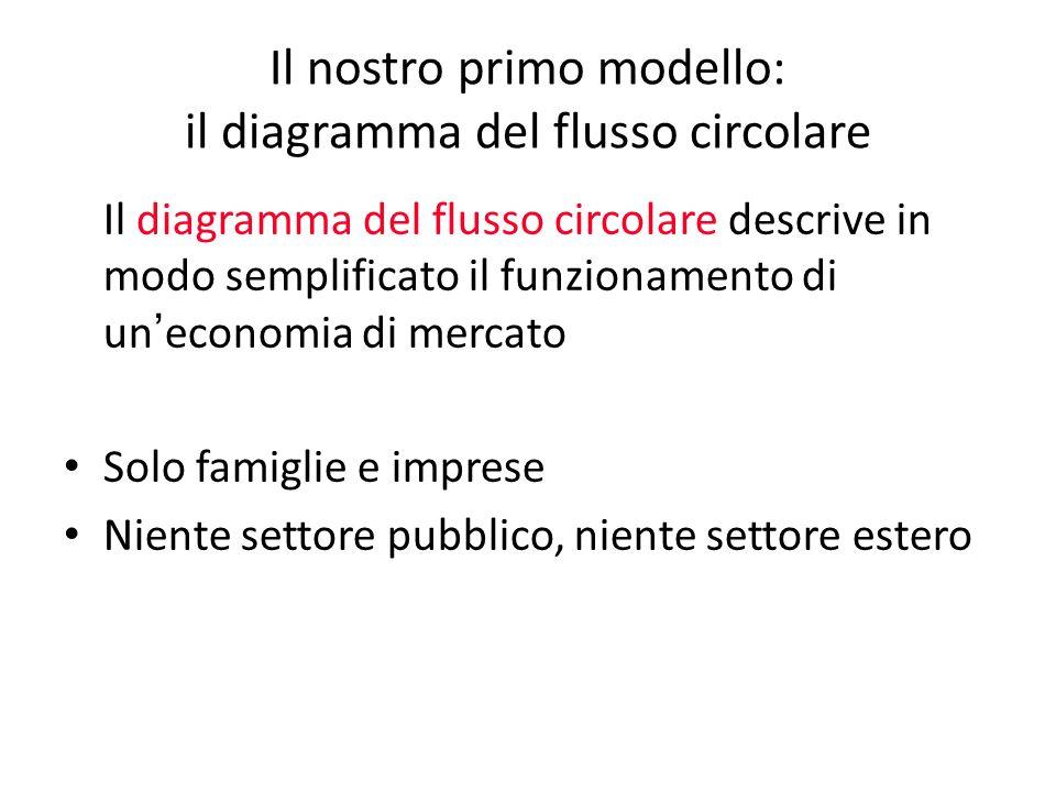 Il nostro primo modello: il diagramma del flusso circolare