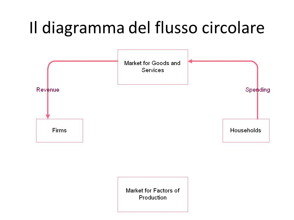 Il diagramma del flusso circolare