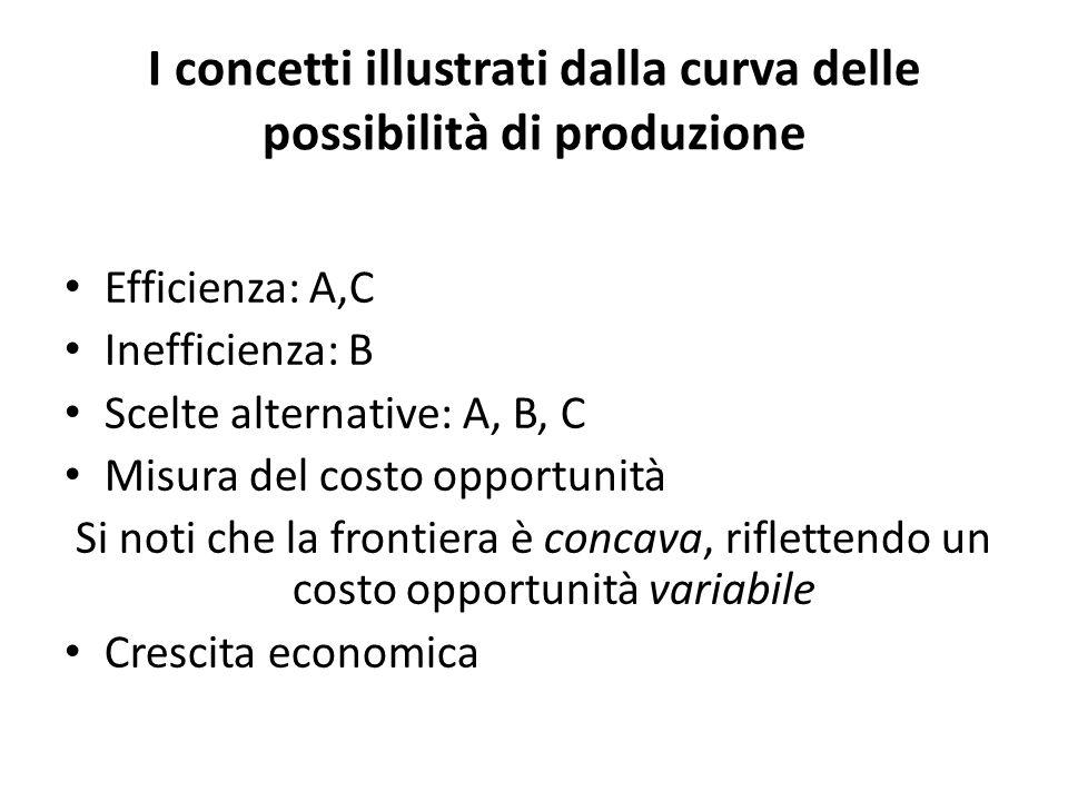 I concetti illustrati dalla curva delle possibilità di produzione