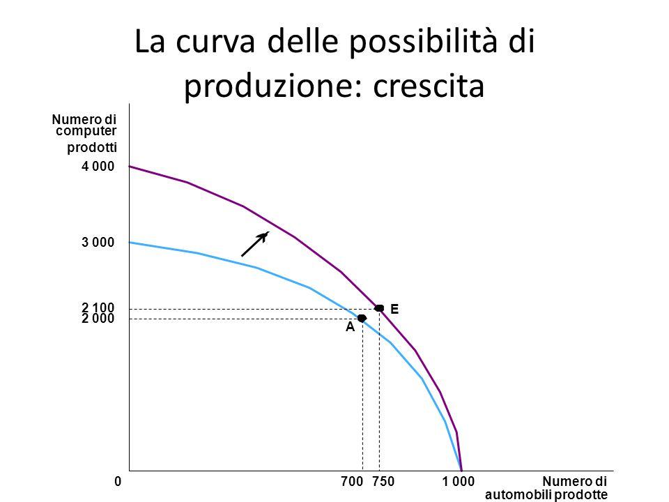 La curva delle possibilità di produzione: crescita
