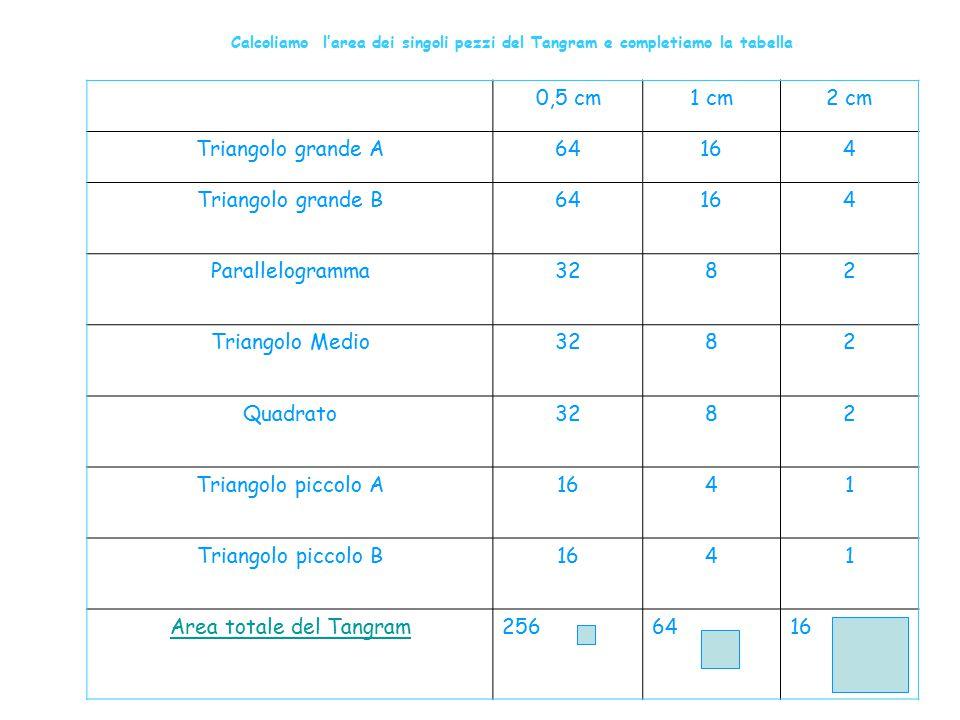Area totale del Tangram