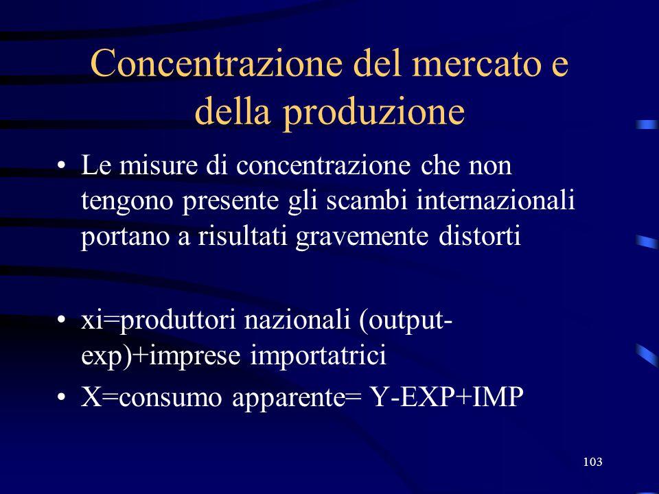 Concentrazione del mercato e della produzione