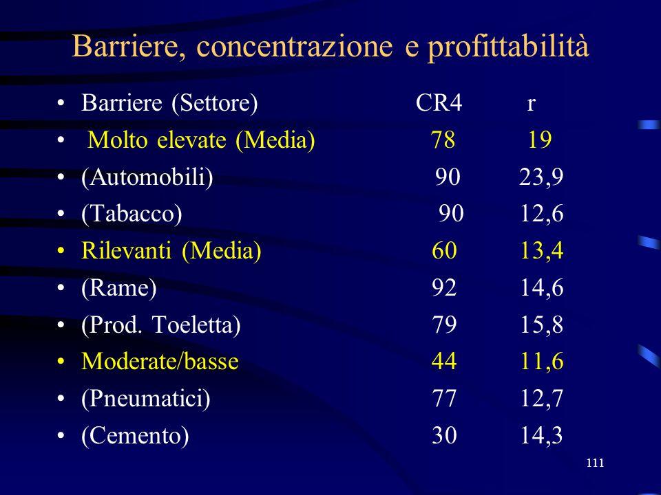 Barriere, concentrazione e profittabilità