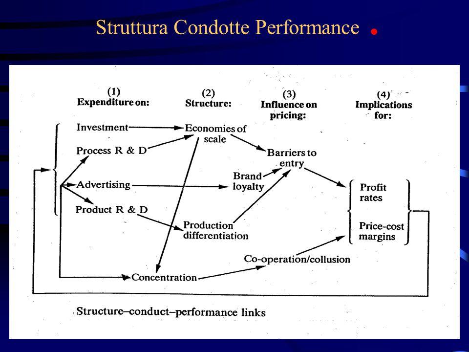 Struttura Condotte Performance .