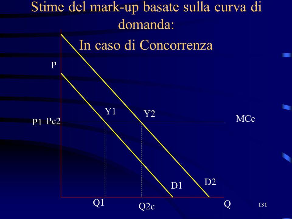 Stime del mark-up basate sulla curva di domanda: In caso di Concorrenza