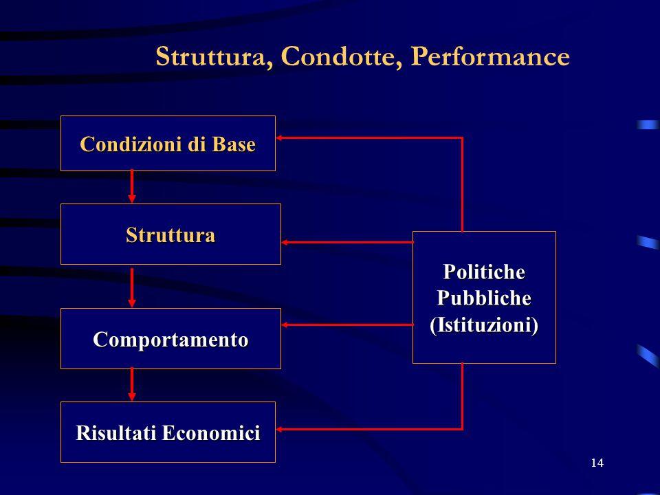 Struttura, Condotte, Performance