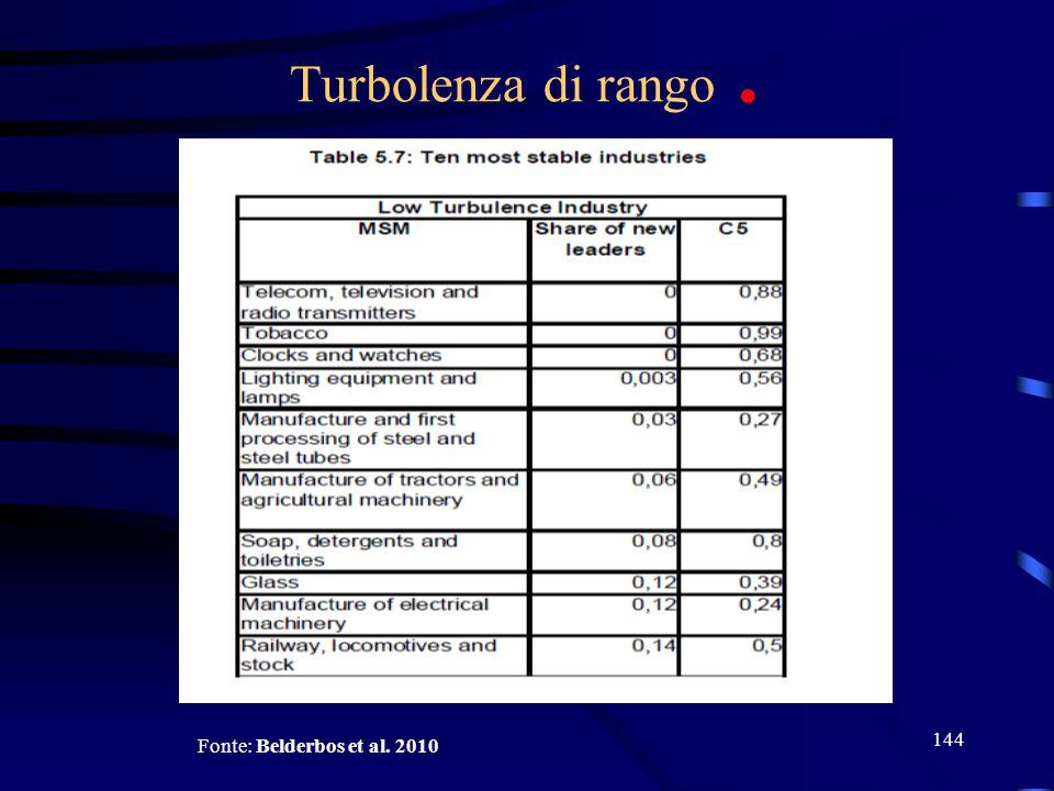 Turbolenza di rango . Fonte: Belderbos et al. 2010