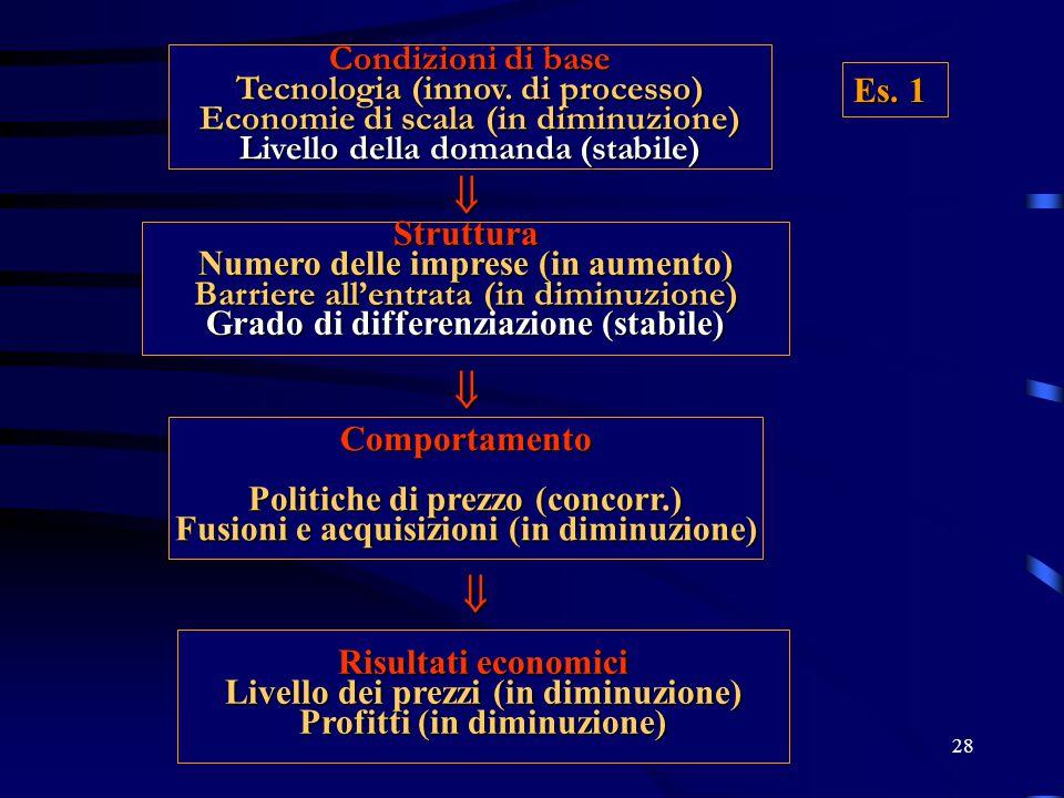    Condizioni di base Tecnologia (innov. di processo) Es. 1