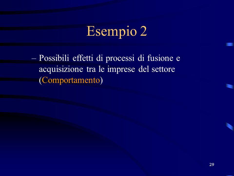 Esempio 2 Possibili effetti di processi di fusione e acquisizione tra le imprese del settore (Comportamento)