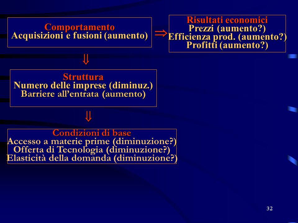    Risultati economici Comportamento Prezzi (aumento )