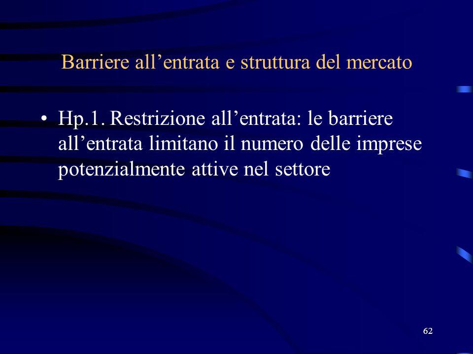 Barriere all'entrata e struttura del mercato