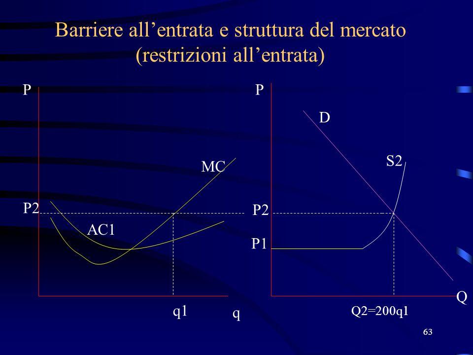Barriere all'entrata e struttura del mercato (restrizioni all'entrata)